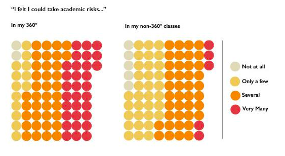 Image of two visual representations of frequency students reported taking academic risks in 360º and non-360º courses.
